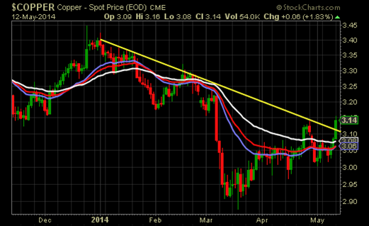 Copper appears to have quietly broken a multi-month downtrend.