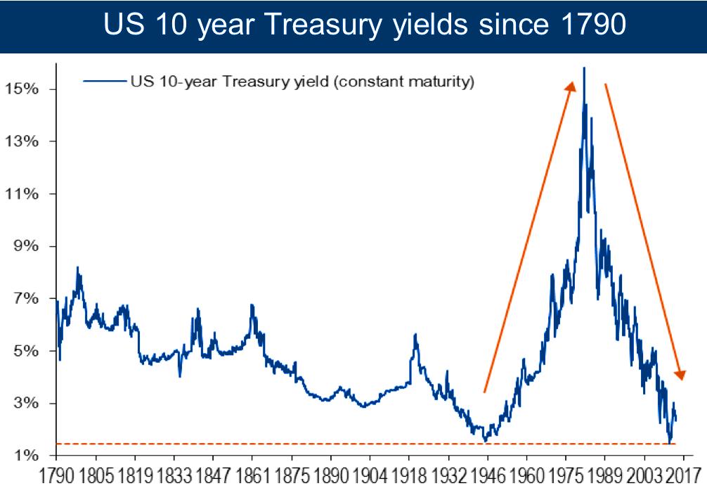 10 Year Treasury January 23 2017