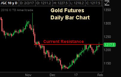 Key Gold Resistance Level - Sevens Report