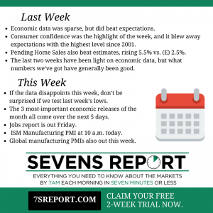 Sevens Report - April 3, 2017 - This Week and Last Week