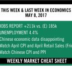 Weekly Market Cheat Sheet