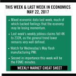 Finance, Investing Cheat Sheet May 22