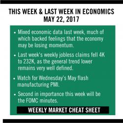 Finance, Investing Cheat Sheet May 22