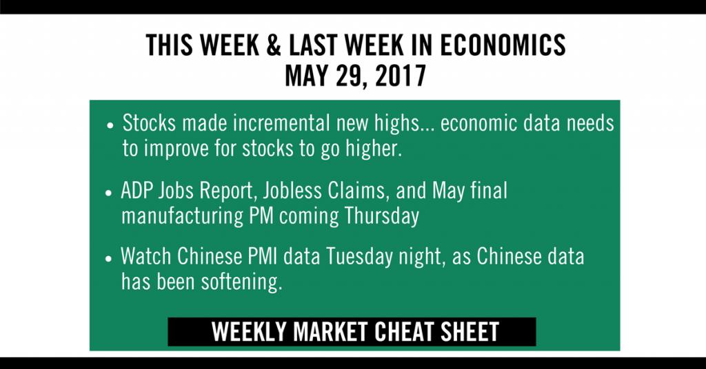 Weekly Market Cheat Sheet May 29