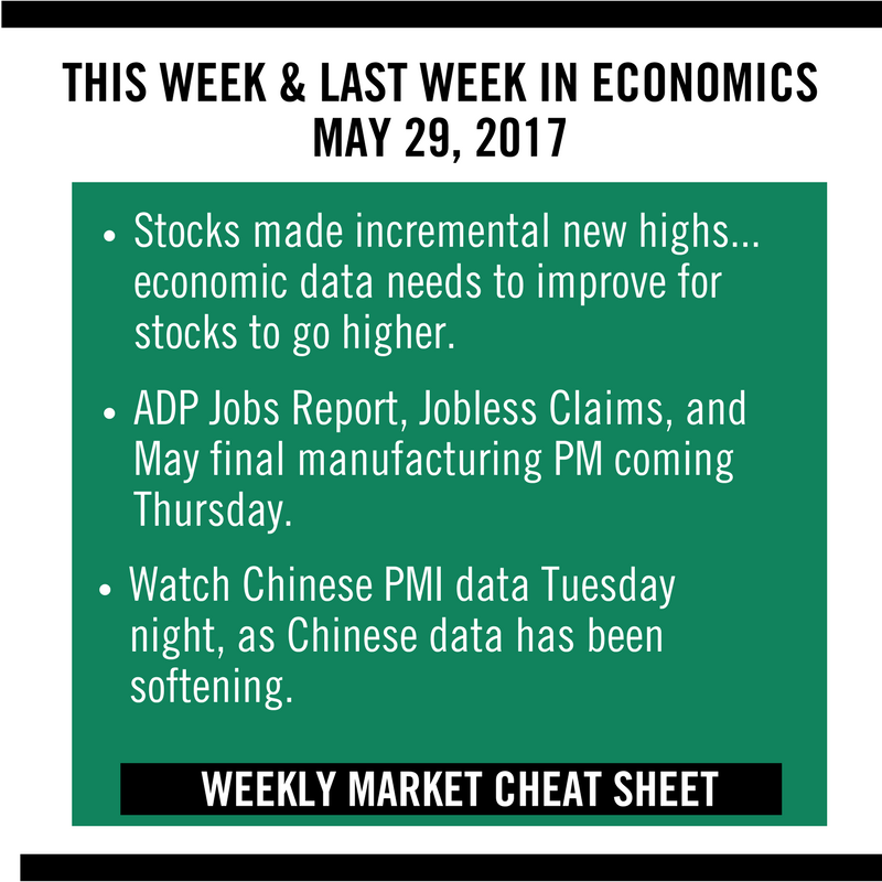 Weekly Market Cheat Sheet May 29