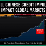 Will Chinese Credit Impulse Impact Global Markets?