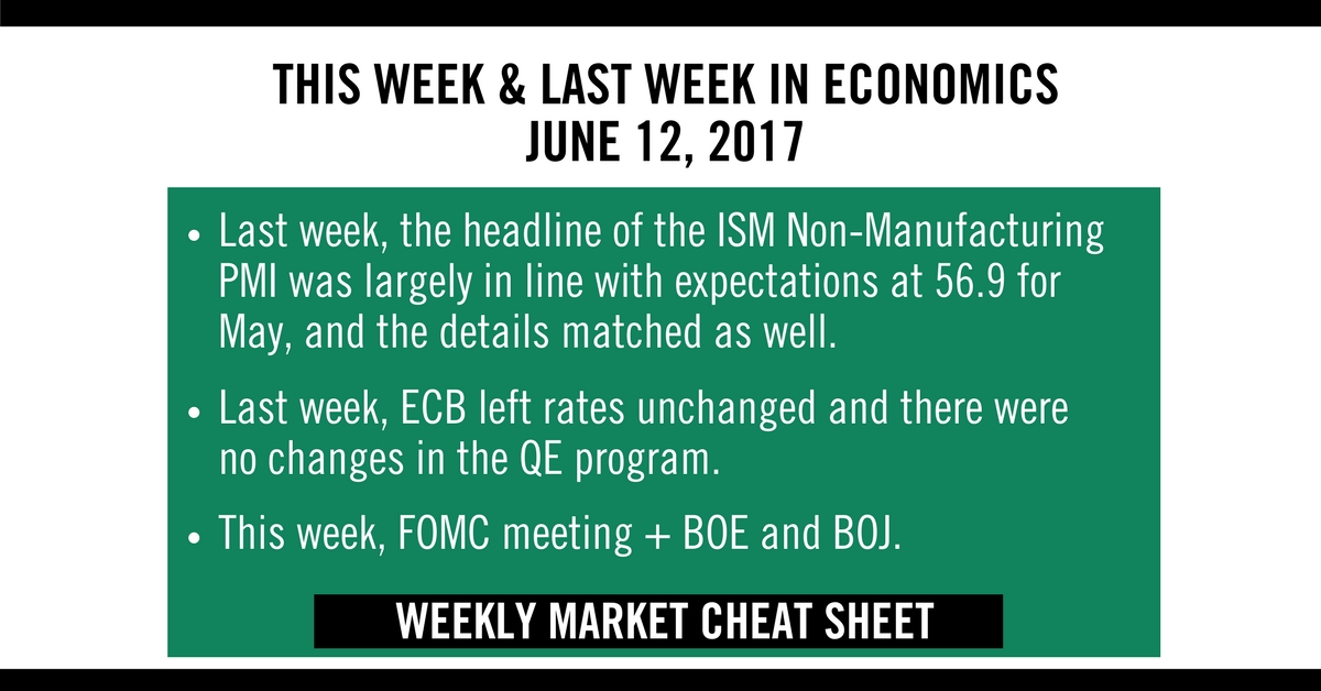 Weekly Market Cheat Sheet