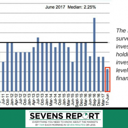 The results from a Citi survey of institutional investors show that cash holdings by institutional investors are at the lowest level since before the financial crisis..png
