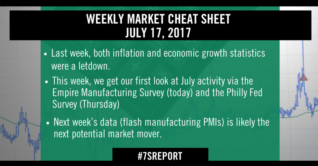 Sevens Report Weekly Market Cheat Sheet