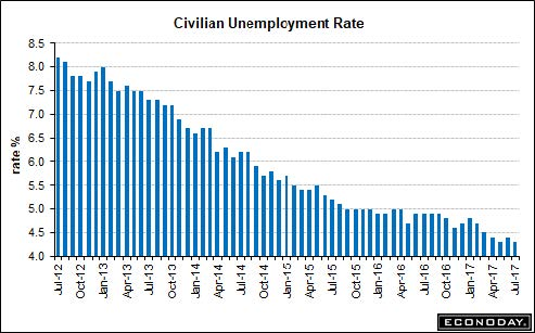 Plunging unemployment: At some point, this must create inflation, or at least that's what Yellen believes.
