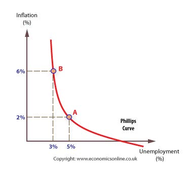 Pushing unemployment lower should, eventually, cause inflation—unless this entire theory (upon which most of monetary policy is based) is incorrect.