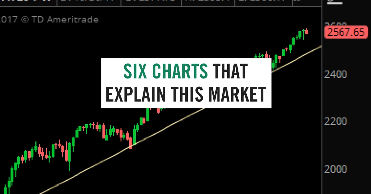 Six Charts That Explain This Market from the Sevens Report